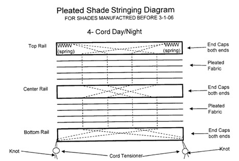 Blind String Pattern
