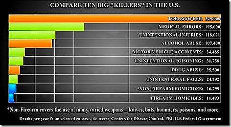 Top 10 Killers in US